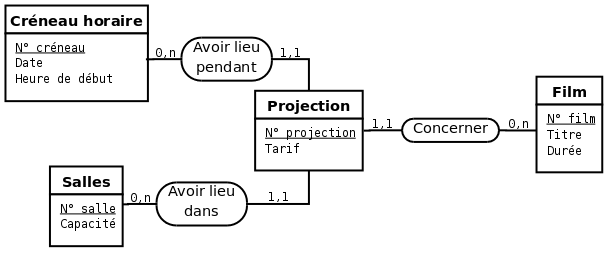 Bases de Données et langage SQL